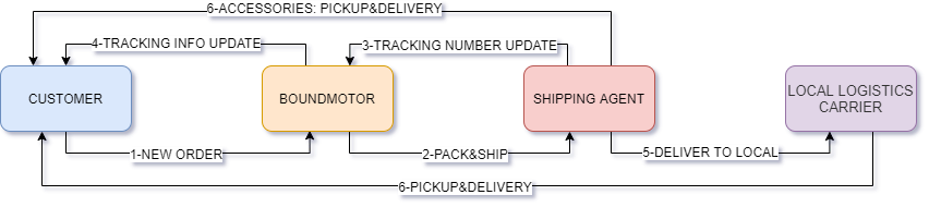How do packages get delivered